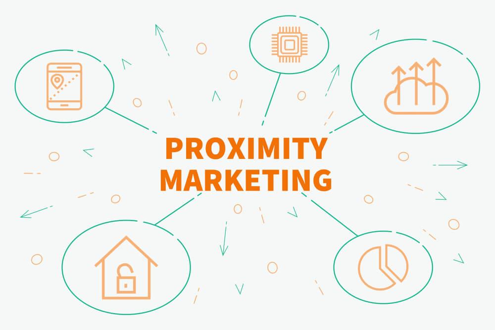 marketing de proximidade